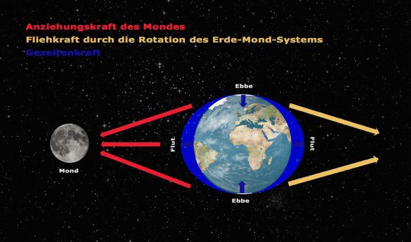 Gezeitenwirkung Erde Mond